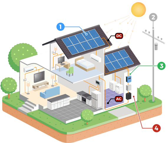 https://www.ecoenergysamui.com/wp-content/uploads/2019/09/how-solar-works-illus.png